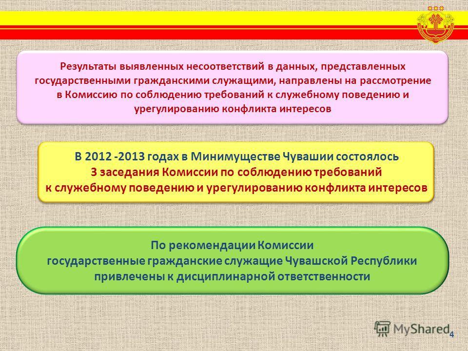 По рекомендации Комиссии государственные гражданские служащие Чувашской Республики привлечены к дисциплинарной ответственности Результаты выявленных несоответствий в данных, представленных государственными гражданскими служащими, направлены на рассмо