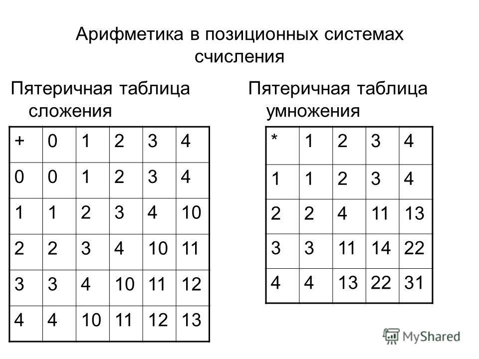 Арифметика в позиционных системах счисления Пятеричная таблица сложения Пятеричная таблица умножения +01234 001234 1123410 2234 11 334101112 4410111213 *1234 11234 2241113 33111422 44132231