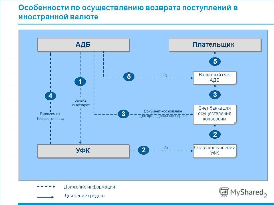 11 Заявка на возврат Реквизиты получателя: Наименование ИНН, КПП получателя Банковские реквизиты