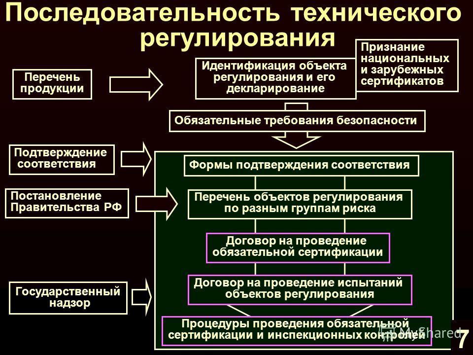 Менеджмент технического регулирования предприятия 6