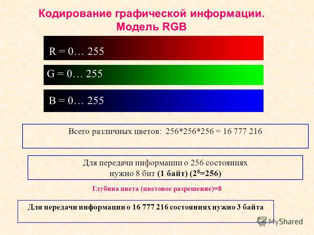 Кодирование графической информации. Модель RGB Всего различных цветов: 256*256*256 = 16 777 216 Для передачи информации о 256 состояниях нужно 8 бит (1 байт) (2 8 =256) Для передачи информации о 16 777 216 состояниях нужно 3 байта R = 0… 255 G = 0… 2