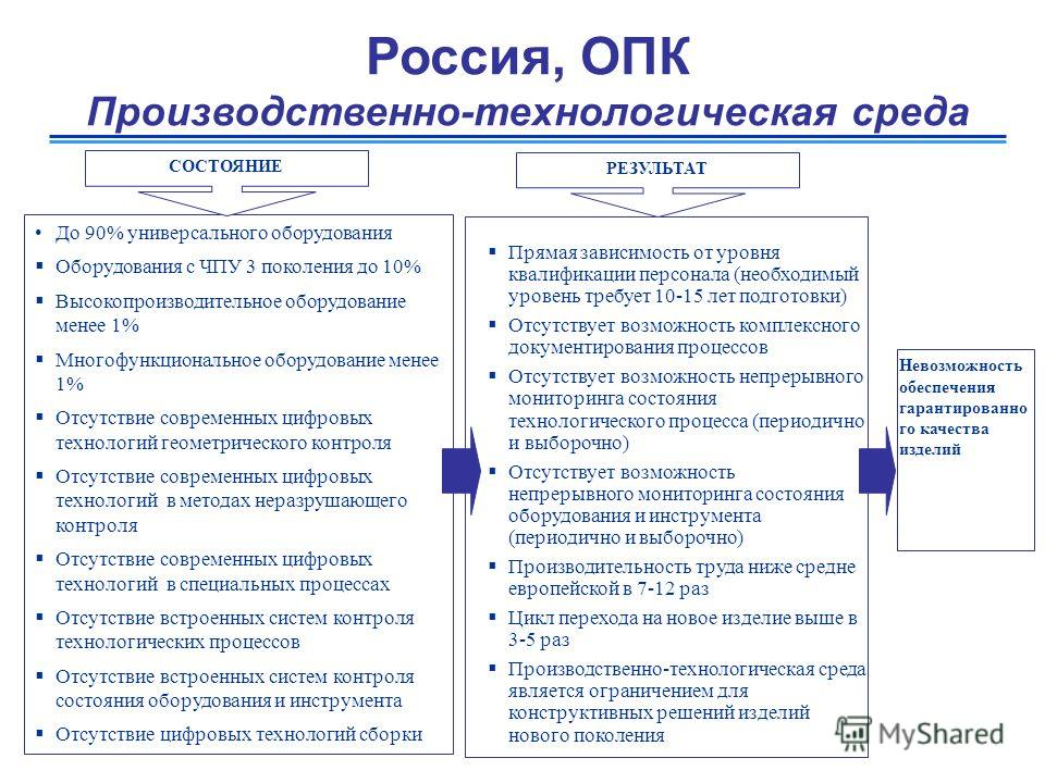 Россия, ОПК Производственно-технологическая среда До 90% универсального оборудования Оборудования с ЧПУ 3 поколения до 10% Высокопроизводительное оборудование менее 1% Многофункциональное оборудование менее 1% Отсутствие современных цифровых технолог