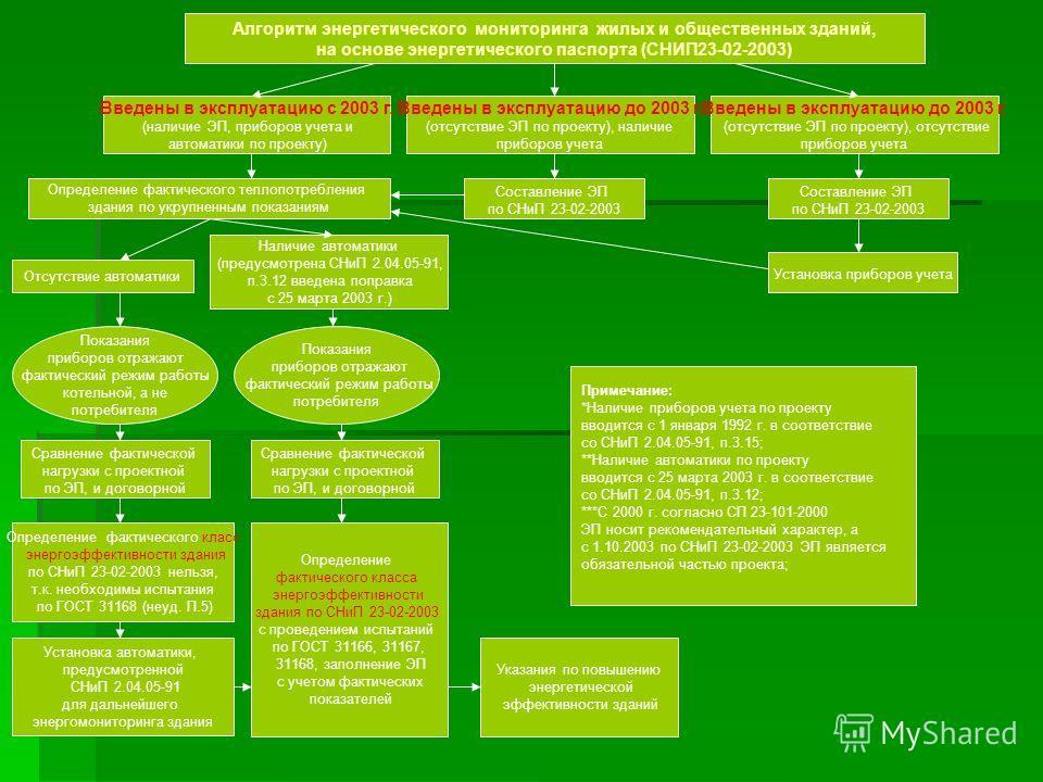 Алгоритм энергетического мониторинга жилых и общественных зданий, на основе энергетического паспорта (СНИП23-02-2003) Введены в эксплуатацию с 2003 г. (наличие ЭП, приборов учета и автоматики по проекту) Введены в эксплуатацию до 2003 г. (отсутствие