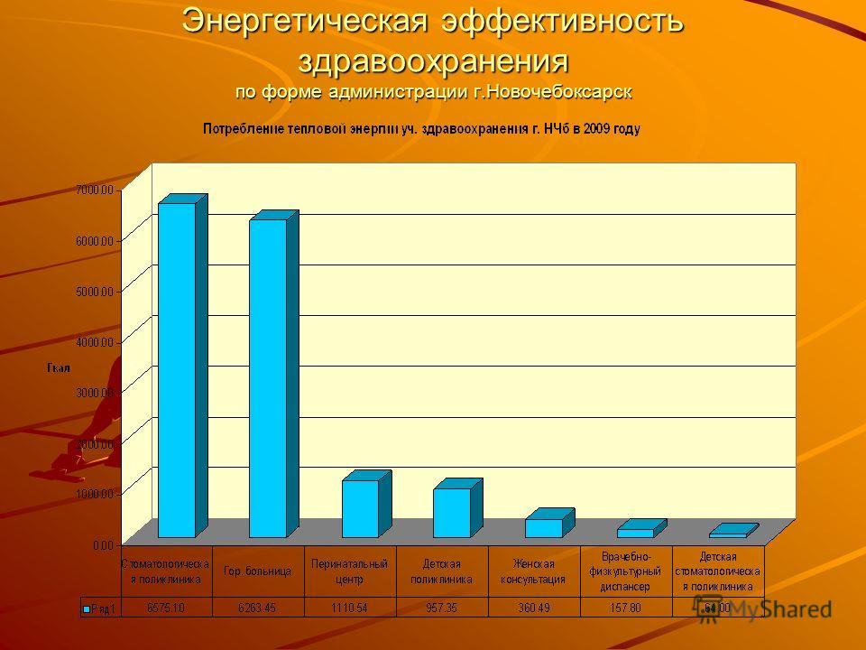 Энергетическая эффективность здравоохранения по форме администрации г.Новочебоксарск