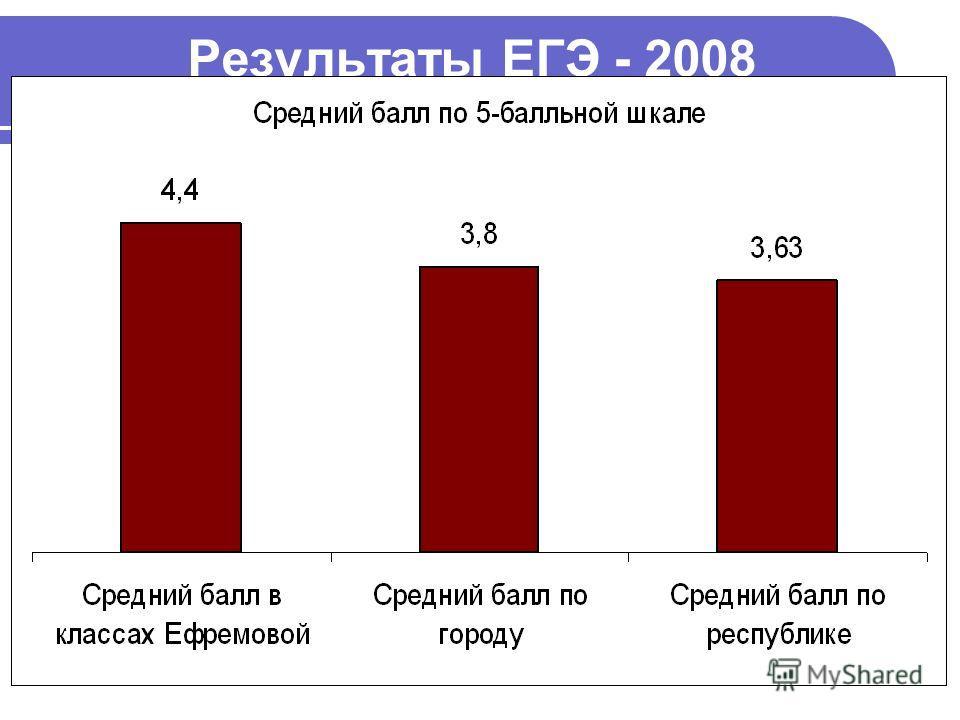 Результаты ЕГЭ - 2008