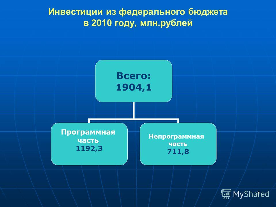 2 Всего: 1904,1 Программная часть 1192,3 Непрограммная часть 711,8 Инвестиции из федерального бюджета в 2010 году, млн.рублей