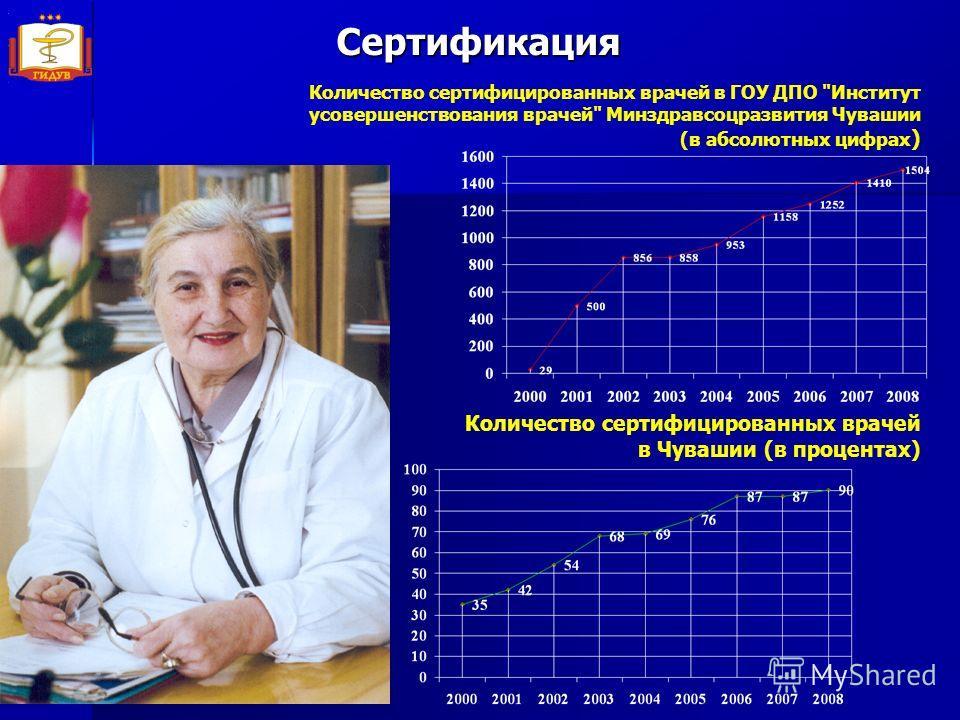 Количество сертифицированных врачей в ГОУ ДПО Институт усовершенствования врачей Минздравсоцразвития Чувашии (в абсолютных цифрах ) Количество сертифицированных врачей в Чувашии (в процентах)Сертификация