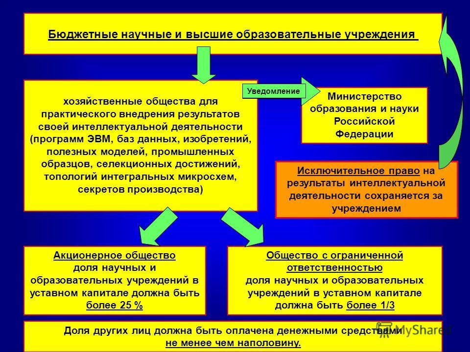 Бюджетные научные и высшие образовательные учреждения Министерство образования и науки Российской Федерации хозяйственные общества для практического внедрения результатов своей интеллектуальной деятельности (программ ЭВМ, баз данных, изобретений, пол