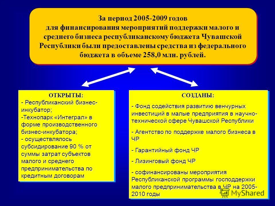 За период 2005-2009 годов для финансирования мероприятий поддержки малого и среднего бизнеса республиканскому бюджета Чувашской Республики были предоставлены средства из федерального бюджета в объеме 258,0 млн. рублей. За период 2005-2009 годов для ф