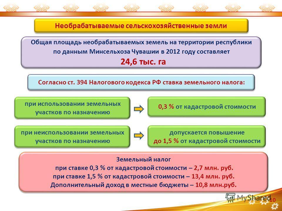 Общая площадь необрабатываемых земель на территории республики по данным Минсельхоза Чувашии в 2012 году составляет 24,6 тыс. га Общая площадь необрабатываемых земель на территории республики по данным Минсельхоза Чувашии в 2012 году составляет 24,6