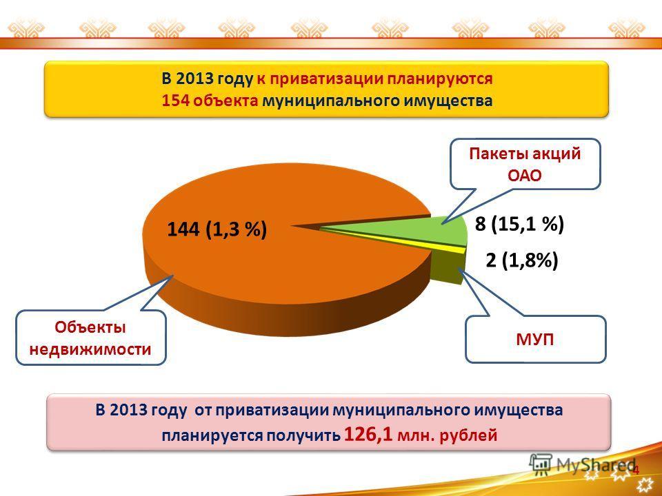 В 2013 году к приватизации планируются 154 объекта муниципального имущества В 2013 году к приватизации планируются 154 объекта муниципального имущества 144 (1,3 %) 8 (15,1 %) 2 (1,8%) Пакеты акций ОАО МУП Объекты недвижимости В 2013 году от приватиза
