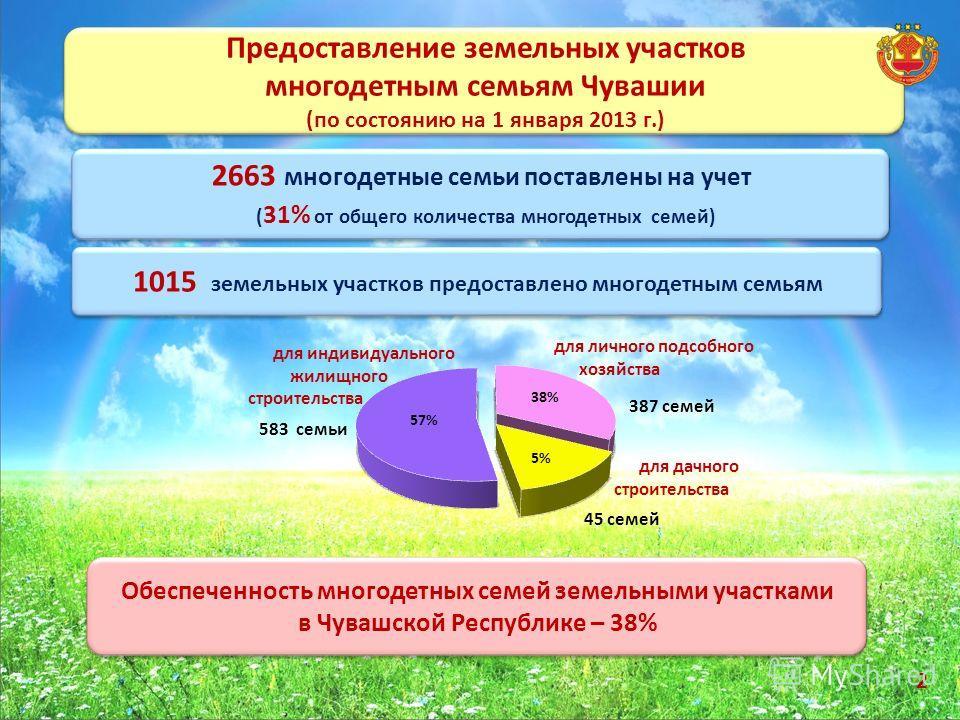 Предоставление земельных участков многодетным семьям Чувашии (по состоянию на 1 января 2013 г.) Предоставление земельных участков многодетным семьям Чувашии (по состоянию на 1 января 2013 г.) 2663 многодетные семьи поставлены на учет ( 31% от общего