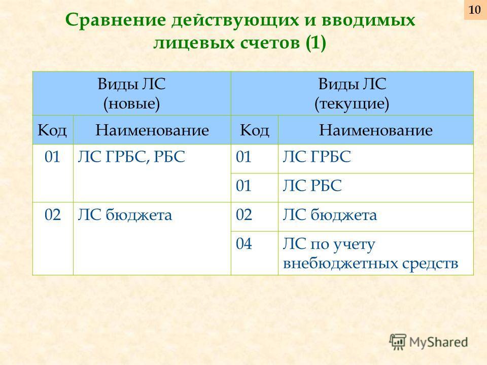 Сравнение действующих и вводимых лицевых счетов (1) Виды ЛС (новые) Виды ЛС (текущие) КодНаименованиеКодНаименование 01ЛС ГРБС, РБС01ЛС ГРБС 01ЛС РБС 02ЛС бюджета02ЛС бюджета 04ЛС по учету внебюджетных средств 10