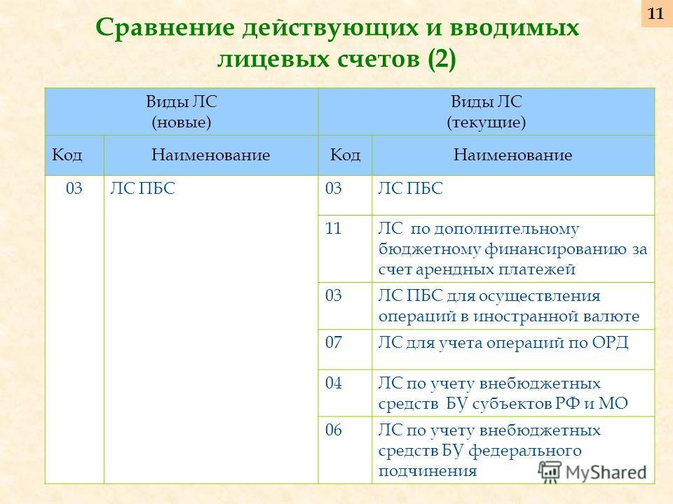 Сравнение действующих и вводимых лицевых счетов (2) Виды ЛС (новые) Виды ЛС (текущие) КодНаименованиеКодНаименование 03ЛС ПБС03ЛС ПБС 11ЛС по дополнительному бюджетному финансированию за счет арендных платежей 03ЛС ПБС для осуществления операций в ин