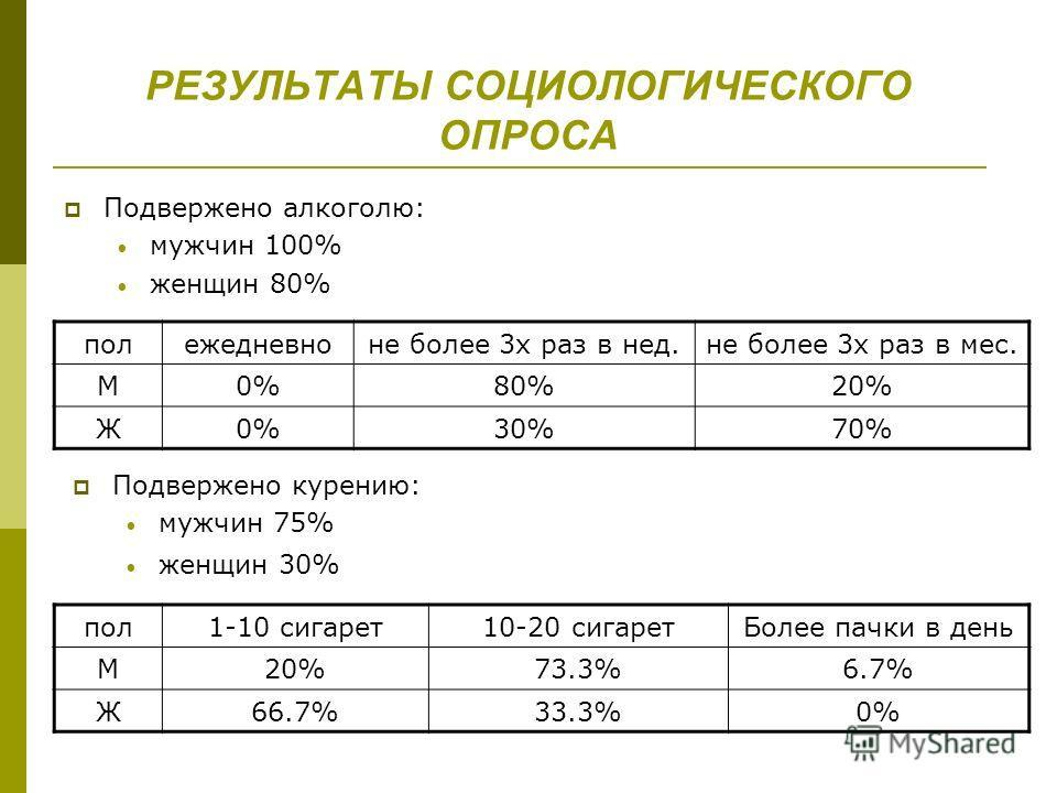РЕЗУЛЬТАТЫ СОЦИОЛОГИЧЕСКОГО ОПРОСА Подвержено алкоголю: мужчин 100% женщин 80% полежедневноне более 3х раз в нед.не более 3х раз в мес. М0%80%20% Ж0%30%70% пол1-10 сигарет10-20 сигаретБолее пачки в день М20%73.3%6.7% Ж66.7%33.3%0% Подвержено курению: