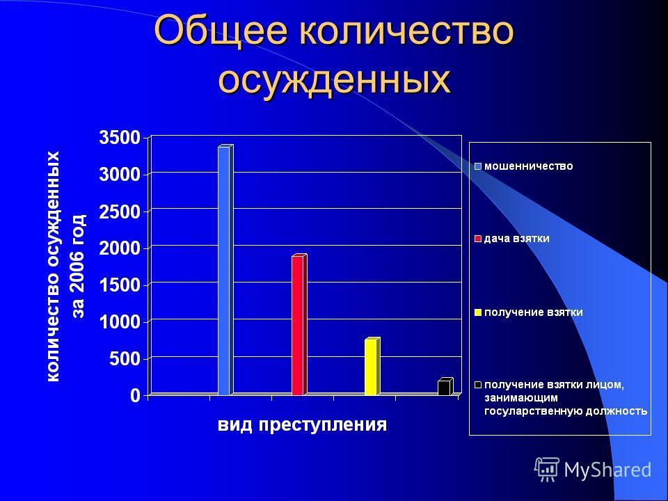 Общее количество осужденных