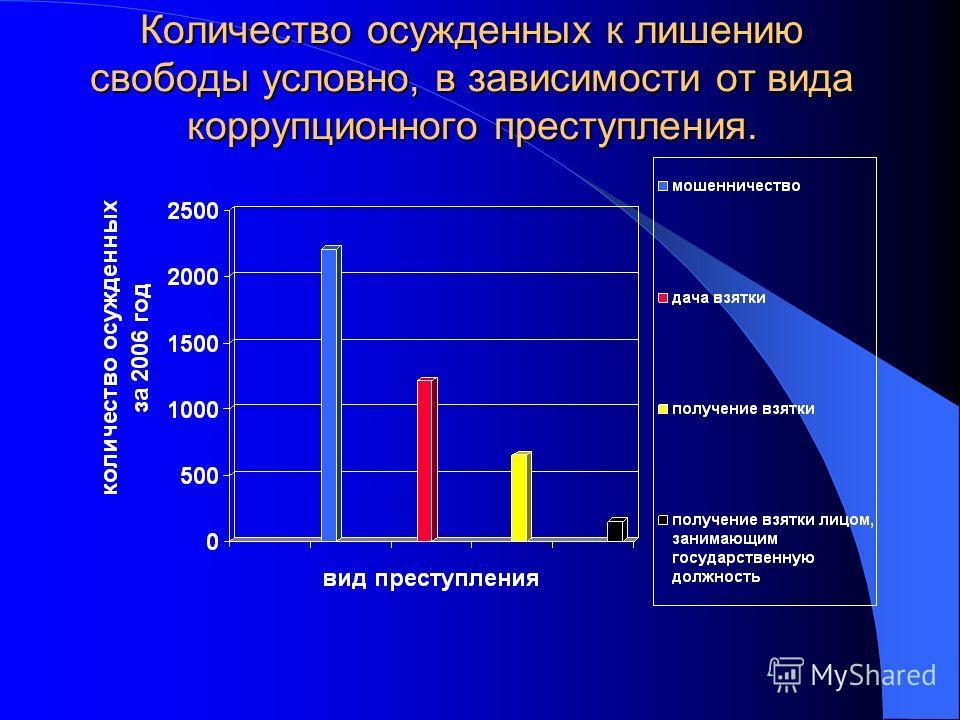 Количество осужденных к лишению свободы условно, в зависимости от вида коррупционного преступления.