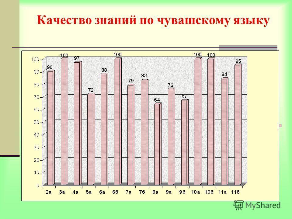Качество знаний по чувашскому языку