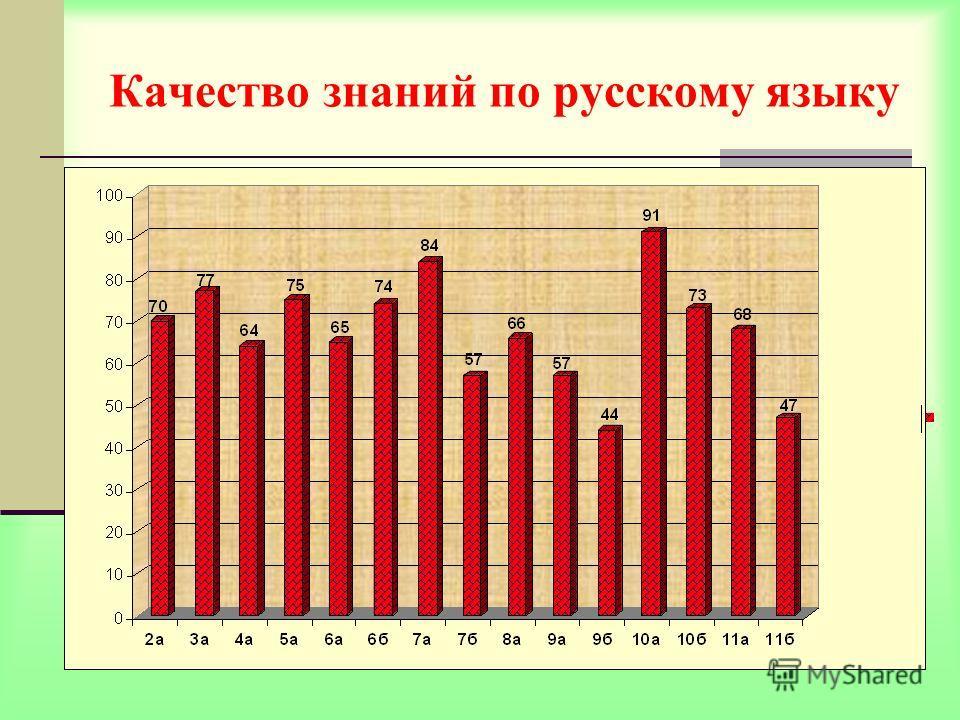 Качество знаний по русскому языку