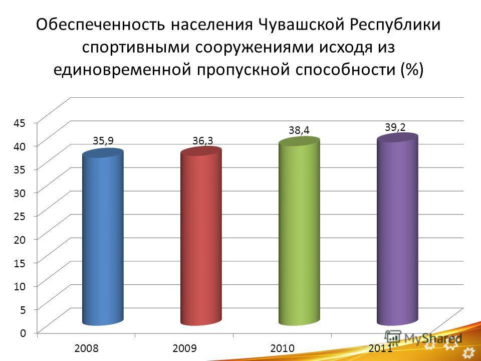 Обеспеченность населения Чувашской Республики спортивными сооружениями исходя из единовременной пропускной способности (%)