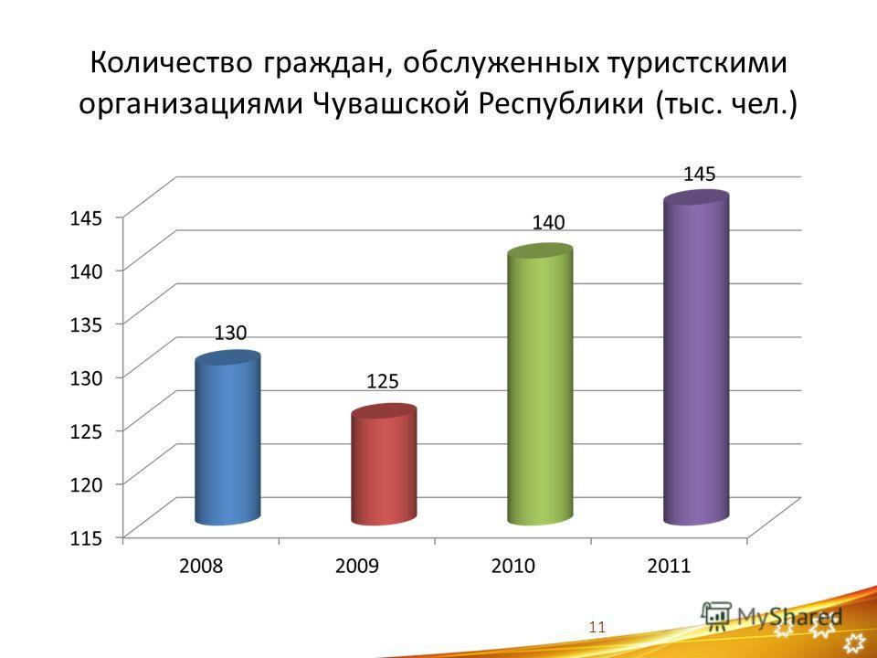 Количество граждан, обслуженных туристскими организациями Чувашской Республики (тыс. чел.) 11