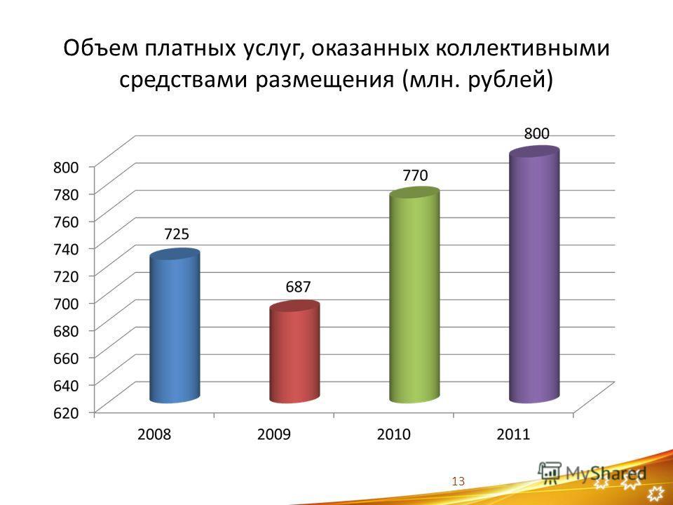 Объем платных услуг, оказанных коллективными средствами размещения (млн. рублей) 13