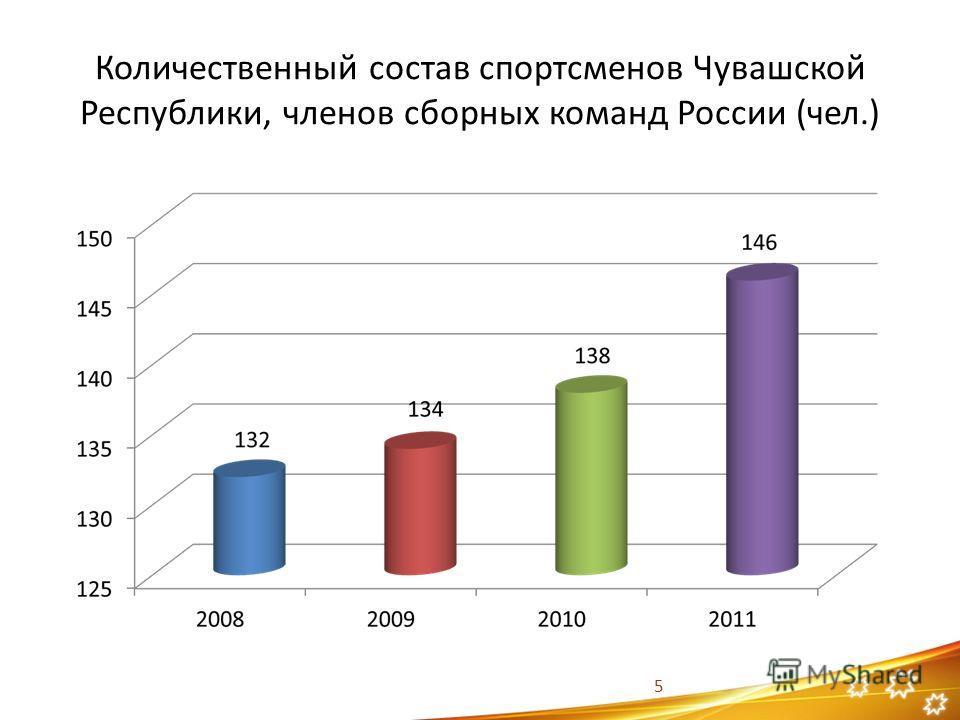 Количественный состав спортсменов Чувашской Республики, членов сборных команд России (чел.) 5