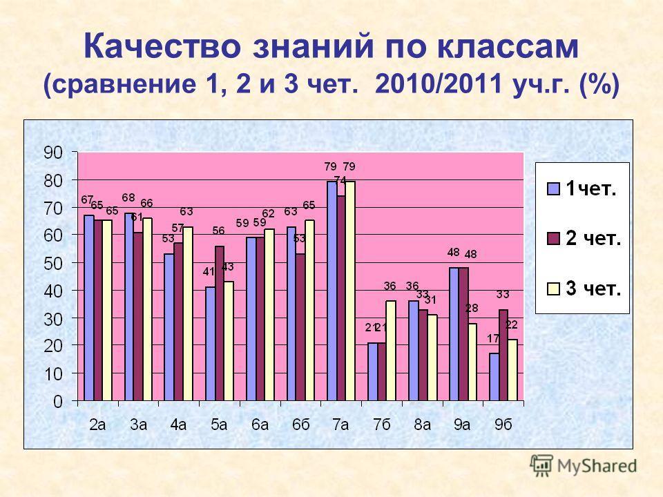 Качество знаний по классам (сравнение 1, 2 и 3 чет. 2010/2011 уч.г. (%)