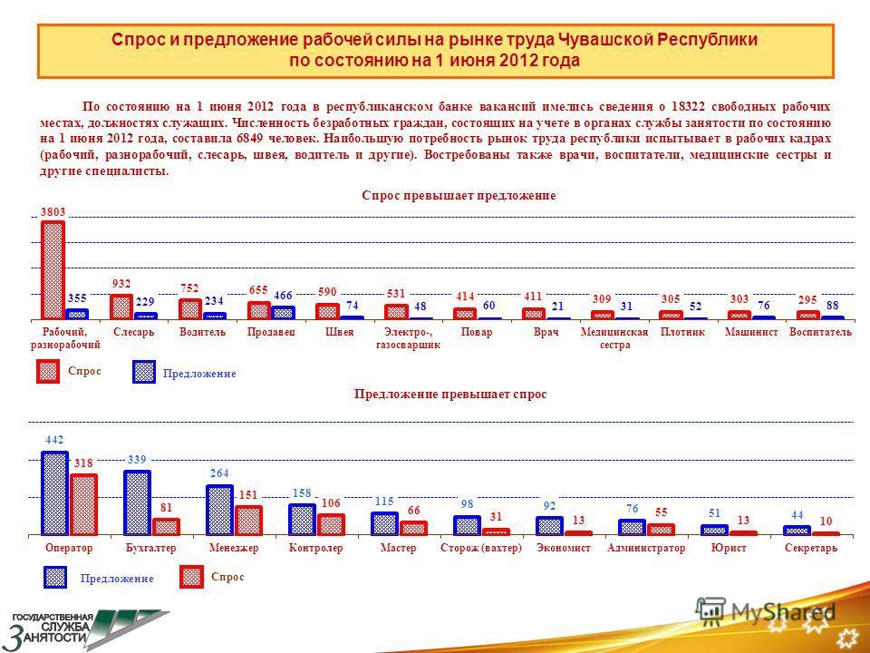 Спрос и предложение рабочей силы на рынке труда Чувашской Республики по состоянию на 1 июня 2012 года По состоянию на 1 июня 2012 года в республиканском банке вакансий имелись сведения о 18322 свободных рабочих местах, должностях служащих. Численност