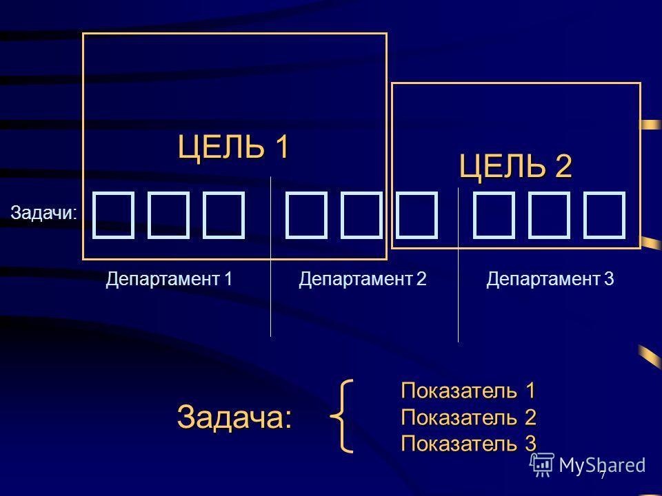 7 ЦЕЛЬ 1 Задачи: Задача: Показатель 1 Показатель 2 Показатель 3 Департамент 1Департамент 2Департамент 3 ЦЕЛЬ 2