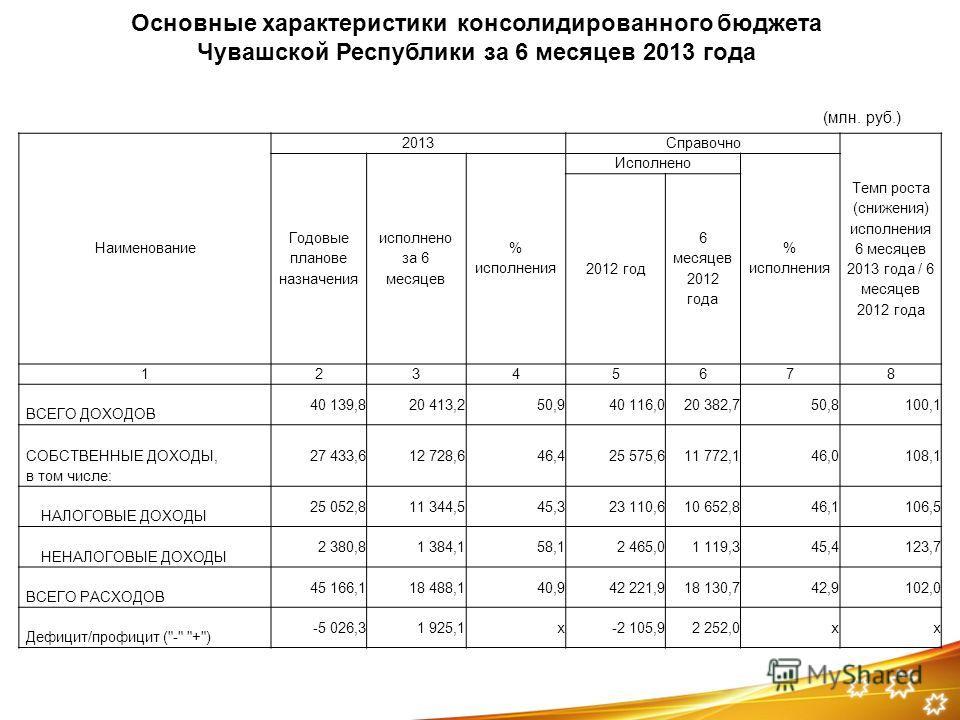 Наименование 2013Справочно Темп роста (снижения) исполнения 6 месяцев 2013 года / 6 месяцев 2012 года Годовые планове назначения исполнено за 6 месяцев % исполнения Исполнено % исполнения 2012 год 6 месяцев 2012 года 12345678 ВСЕГО ДОХОДОВ 40 139,820