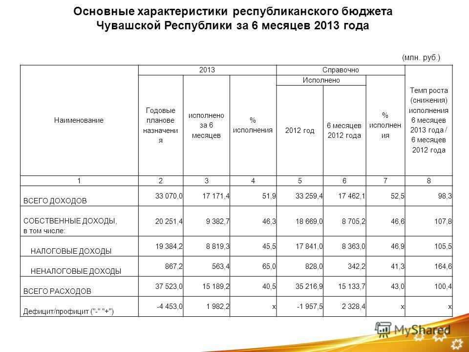 Наименование 2013Справочно Темп роста (снижения) исполнения 6 месяцев 2013 года / 6 месяцев 2012 года Годовые планове назначени я исполнено за 6 месяцев % исполнения Исполнено % исполнен ия 2012 год 6 месяцев 2012 года 12345678 ВСЕГО ДОХОДОВ 33 070,0