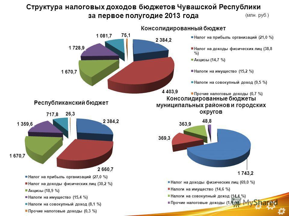 Структура налоговых доходов бюджетов Чувашской Республики за первое полугодие 2013 года (млн. руб.)