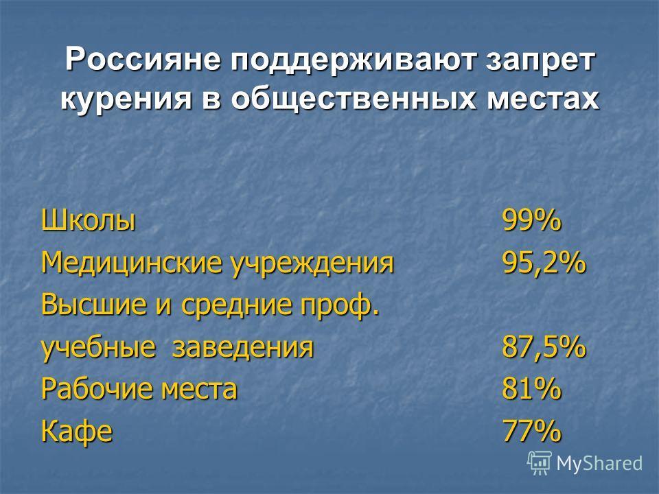 Россияне поддерживают запрет курения в общественных местах Школы 99% Медицинские учреждения 95,2% Высшие и средние проф. учебные заведения87,5% Рабочие места81% Кафе77%
