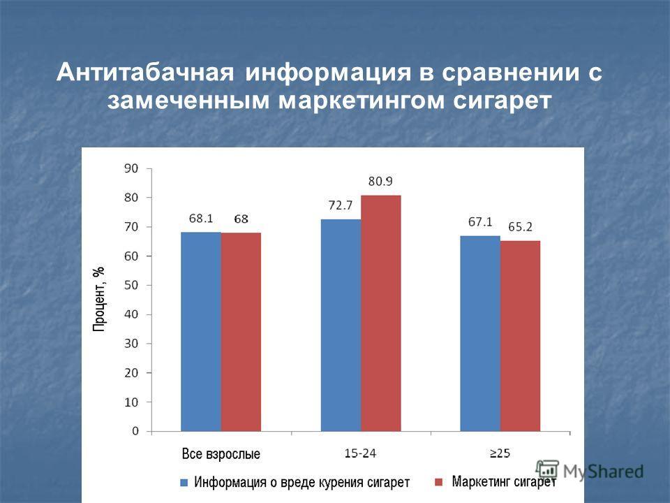 Антитабачная информация в сравнении с замеченным маркетингом сигарет