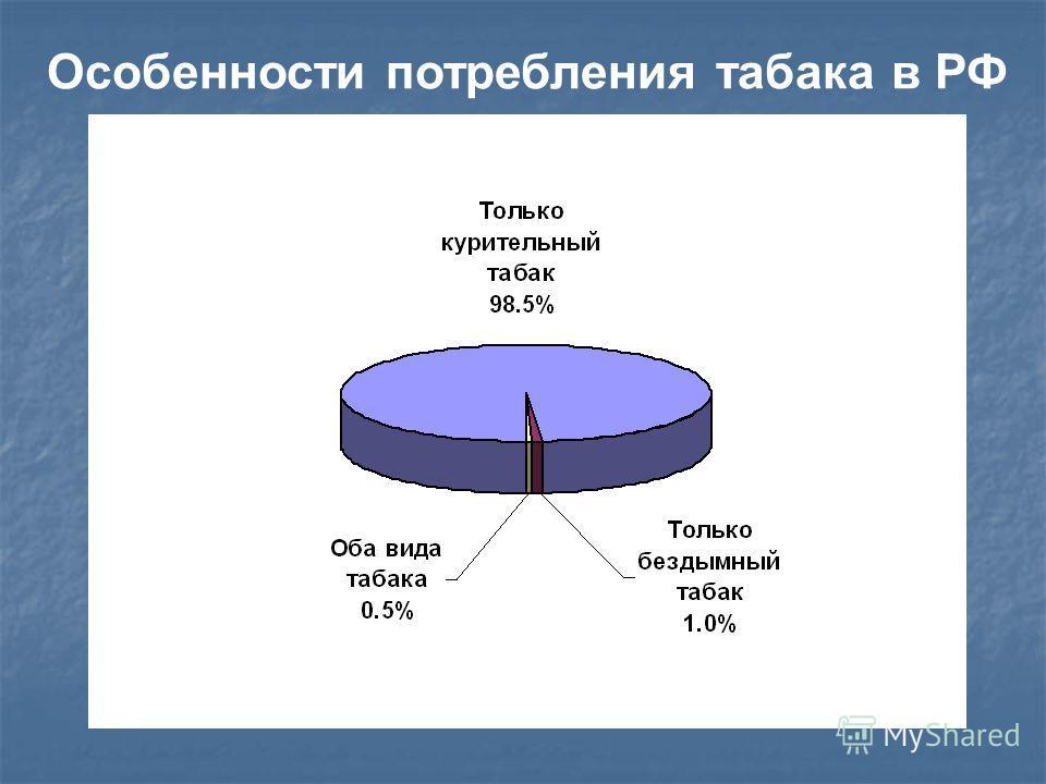 Особенности потребления табака в РФ