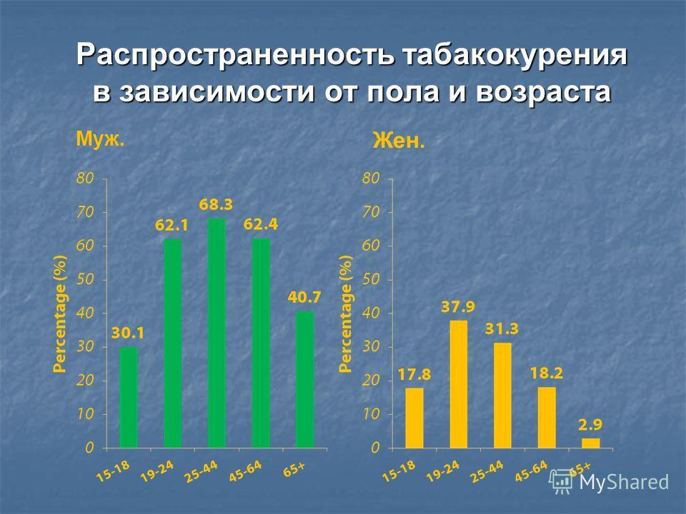 Распространенность табакокурения в зависимости от пола и возраста Муж. Жен.