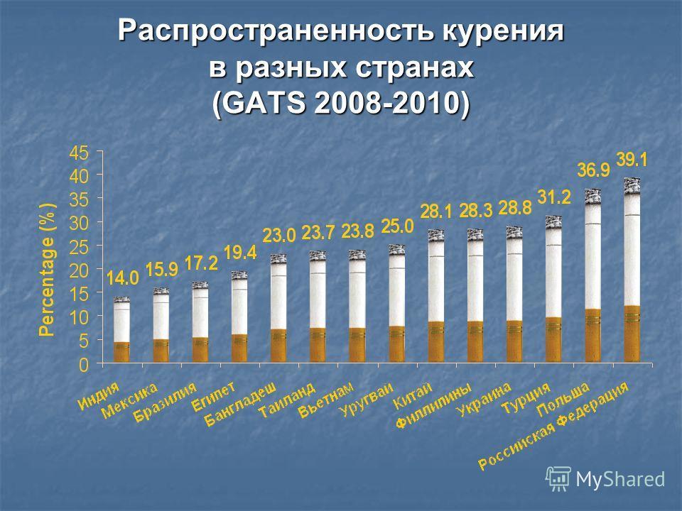 Распространенность курения в разных странах (GATS 2008-2010)