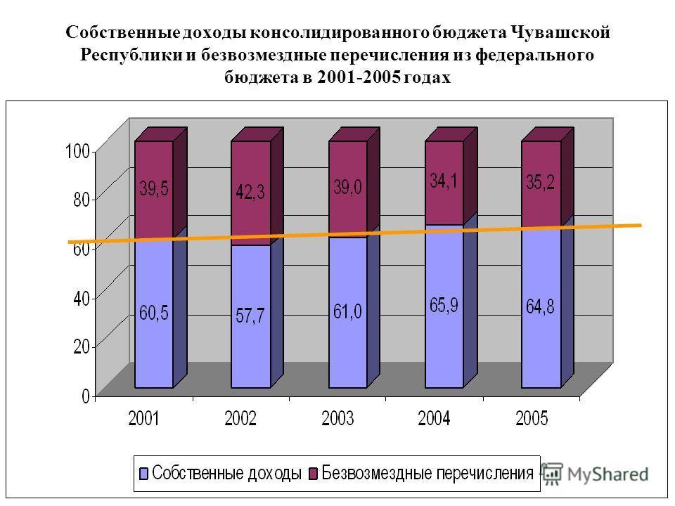 Собственные доходы консолидированного бюджета Чувашской Республики и безвозмездные перечисления из федерального бюджета в 2001-2005 годах