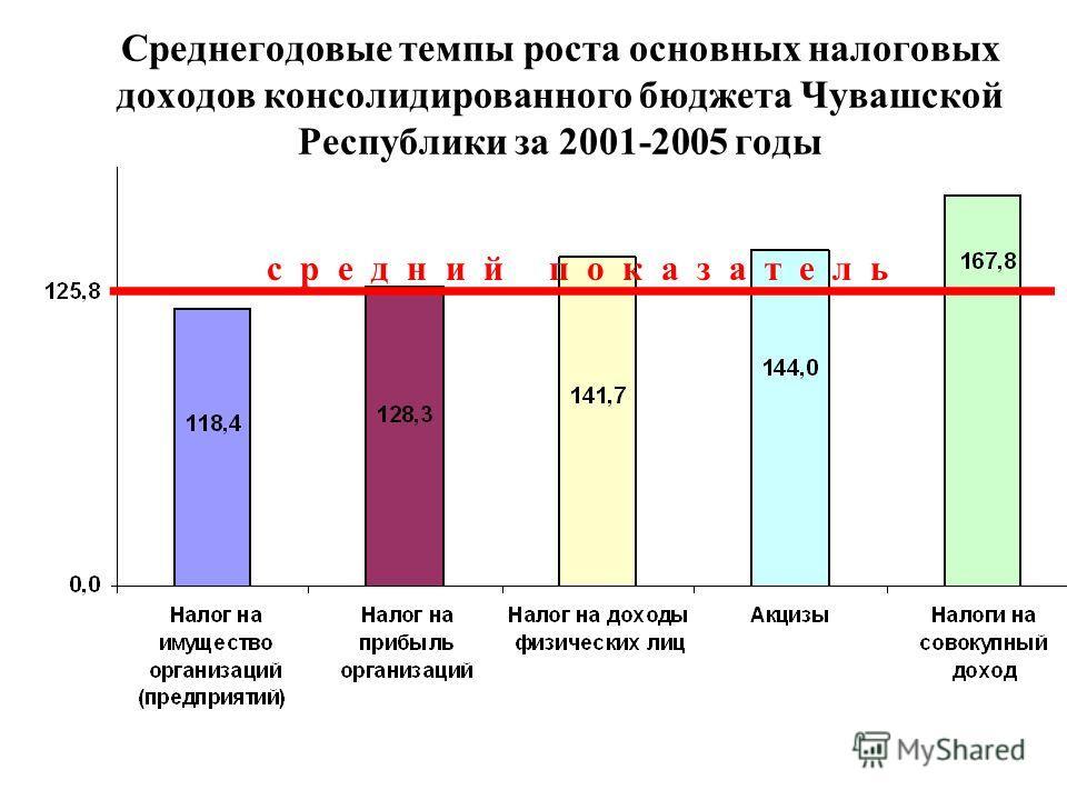 Среднегодовые темпы роста основных налоговых доходов консолидированного бюджета Чувашской Республики за 2001-2005 годы с р е д н и й п о к а з а т е л ь