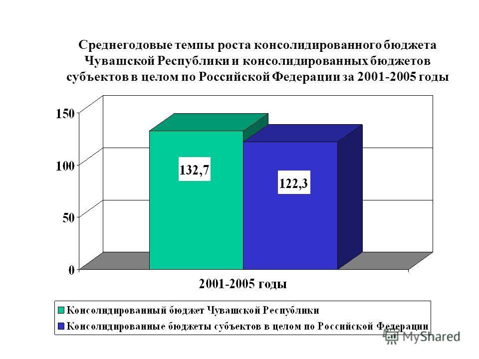 Среднегодовые темпы роста консолидированного бюджета Чувашской Республики и консолидированных бюджетов субъектов в целом по Российской Федерации за 2001-2005 годы