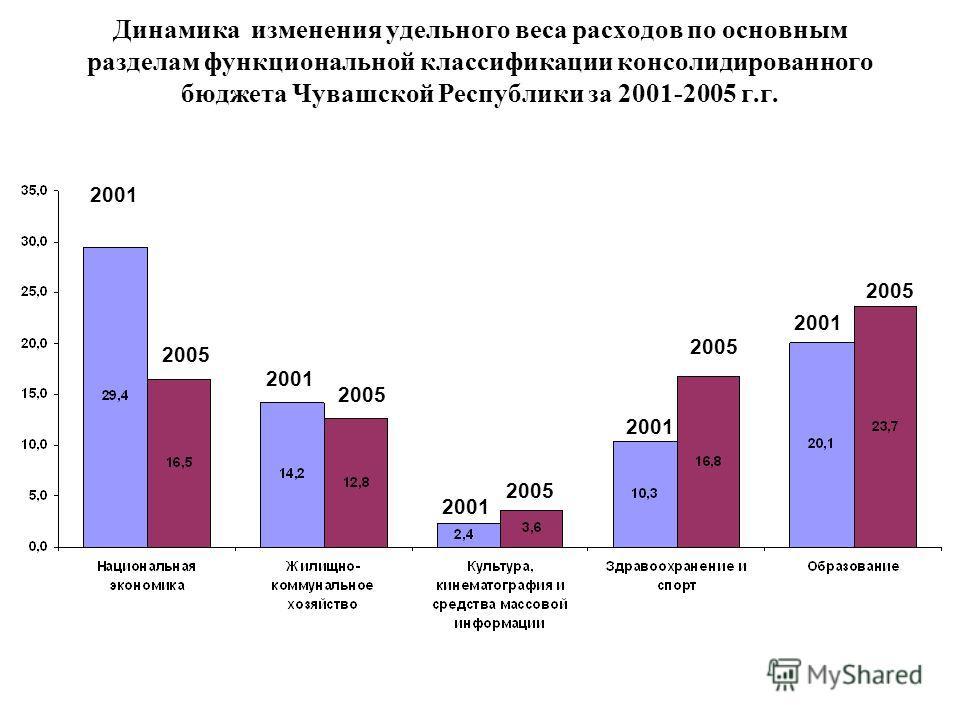 Динамика изменения удельного веса расходов по основным разделам функциональной классификации консолидированного бюджета Чувашской Республики за 2001-2005 г.г. 2001 2005