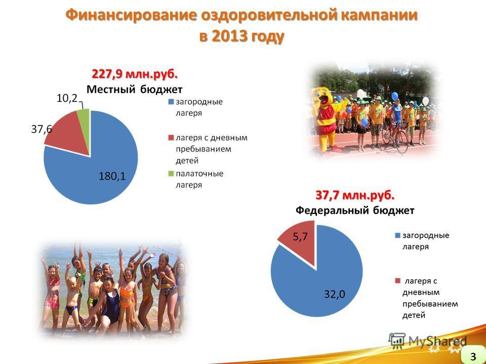 Финансирование оздоровительной кампании в 2013 году
