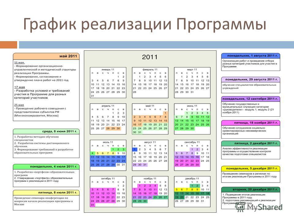 График реализации Программы