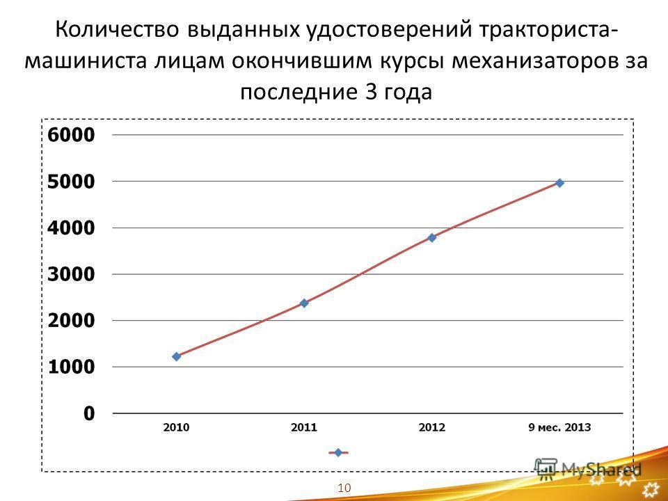 Количество выданных удостоверений тракториста- машиниста лицам окончившим курсы механизаторов за последние 3 года 10