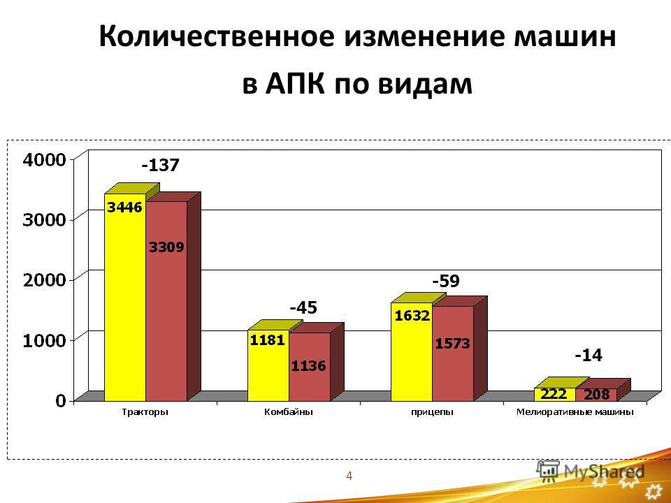 Количественное изменение машин в АПК по видам -45 -137 -59 -14 4