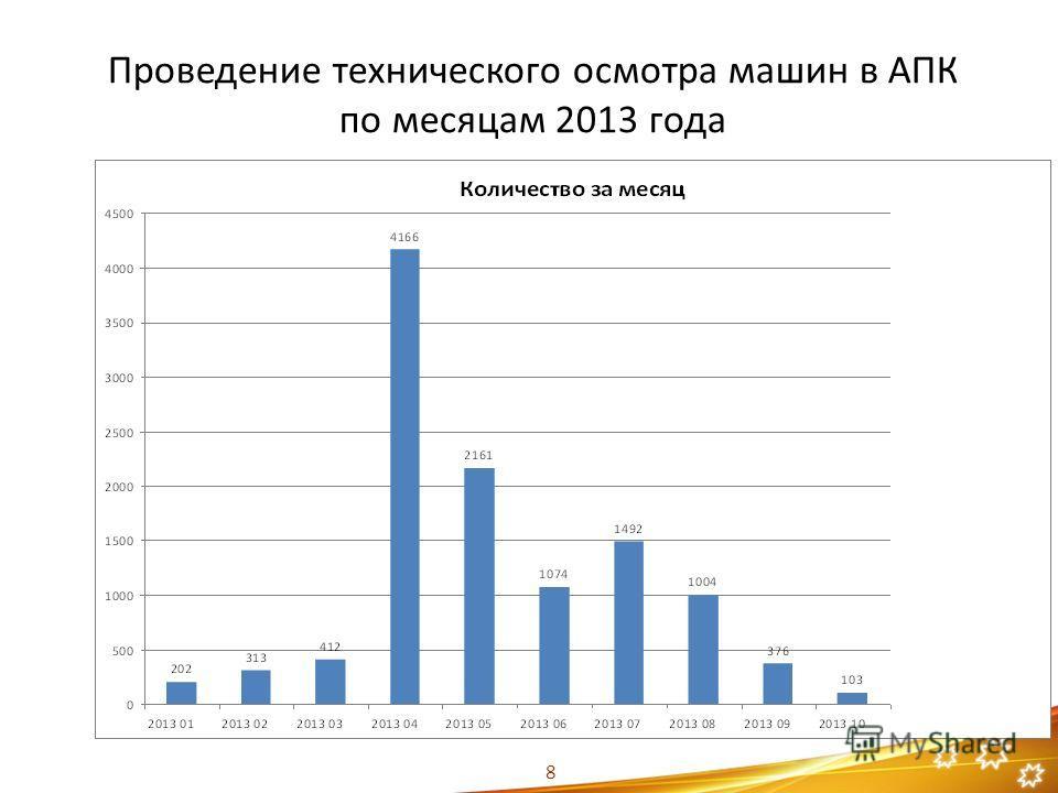 Проведение технического осмотра машин в АПК по месяцам 2013 года 8
