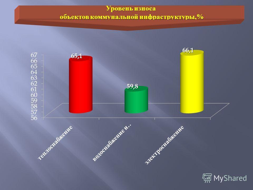 Уровень износа объектов коммунальной инфраструктуры,%