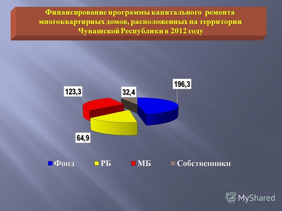 Финансирование программы капитального ремонта многоквартирных домов, расположенных на территории Чувашской Республики в 2012 году