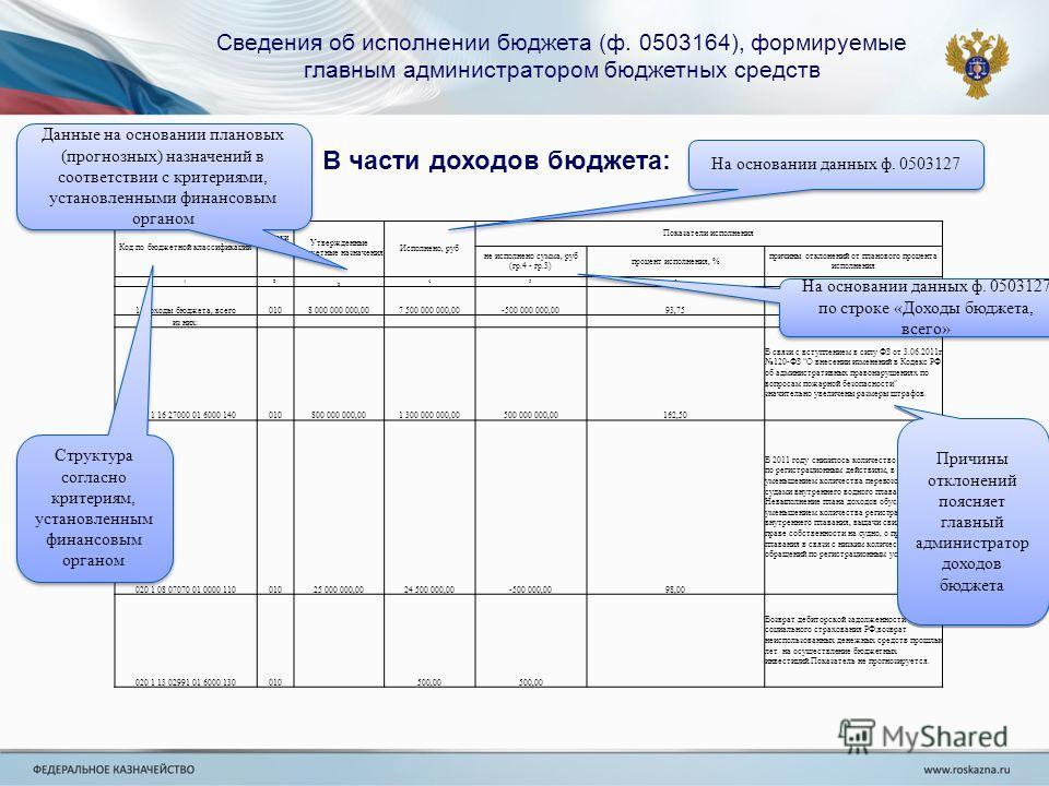 Сведения об исполнении бюджета (ф. 0503164), формируемые главным администратором бюджетных средств В части доходов бюджета: Код по бюджетной классификации Код строки Утвержденные бюджетные назначения Исполнено, руб Показатели исполнения не исполнено